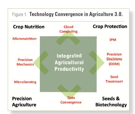Revisiting Agriculture 3.0