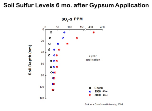"Researchers at the Ohio State University applied gypsum at rates of zero, 1,500 and 3,000 lbs/acre over two years then took sulfate measurements at various soil depths six months after the last application. They observed that 75-420 ppm of sulfate sulfur remained in the upper 8"" of the soil.3"