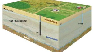 Study: High Plains Aquifer Overall Usage In Decline