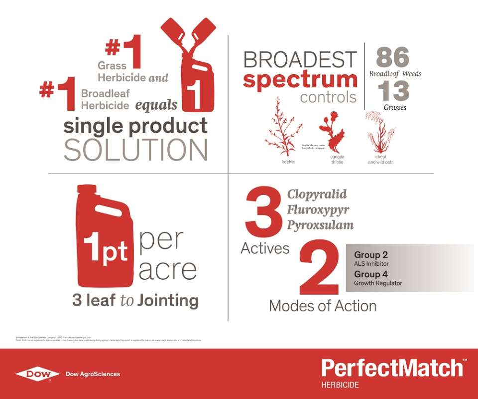 PerfectMatch Herbicide infographic