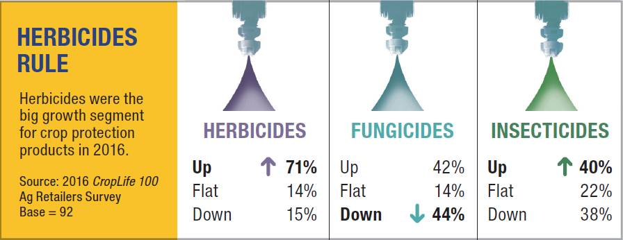 Crop Protection Chart