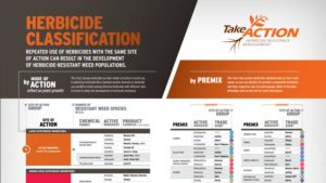 New Chart Aids Selection Of Diverse Site Of Action Herbicides