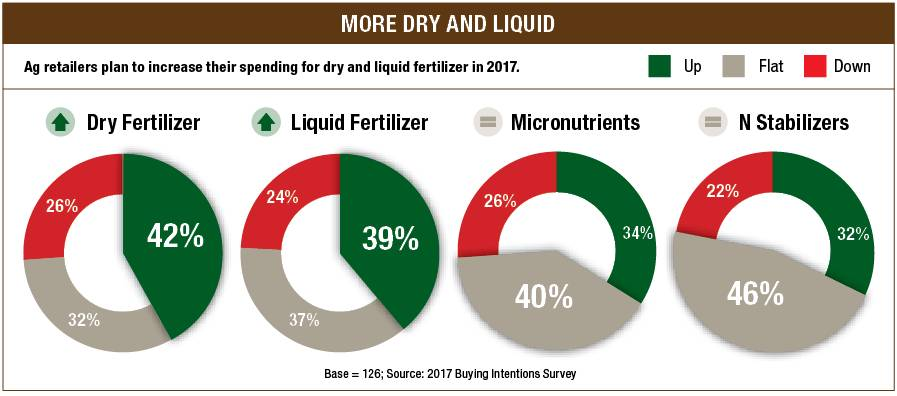 Fertilizer Buying intention chart