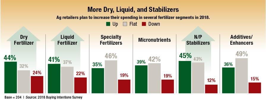 Buying-Intention-Survey-Fertilizer