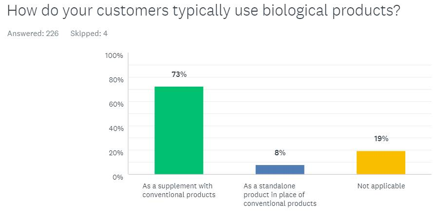 How-do-customers-use-biologicals