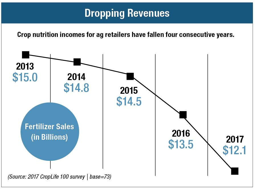 Dropping-Revenue-Chart